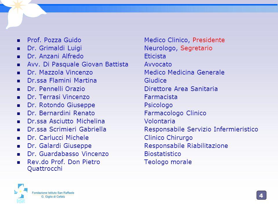 Prof. Pozza Guido Dr. Grimaldi Luigi. Dr. Anzani Alfredo. Avv. Di Pasquale Giovan Battista. Dr. Mazzola Vincenzo.