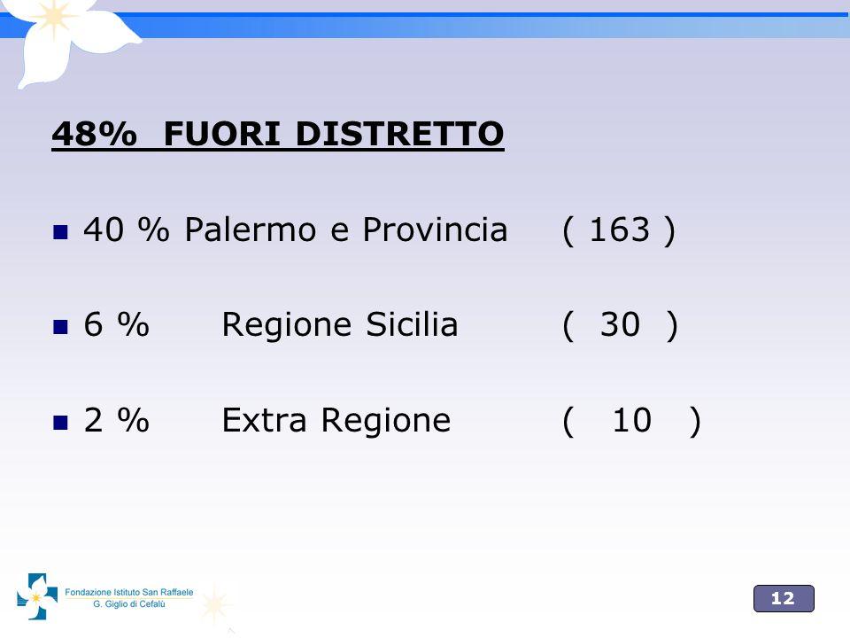 48% FUORI DISTRETTO 40 % Palermo e Provincia ( 163 ) 6 % Regione Sicilia ( 30 ) 2 % Extra Regione ( 10 )
