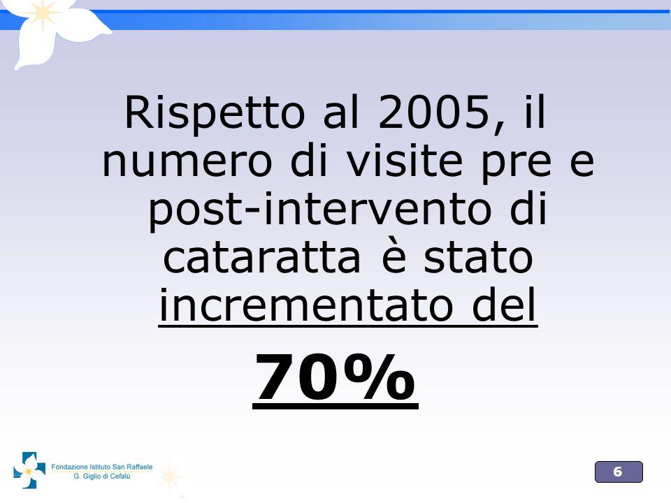 Rispetto al 2005, il numero di visite pre e post-intervento di cataratta è stato incrementato del