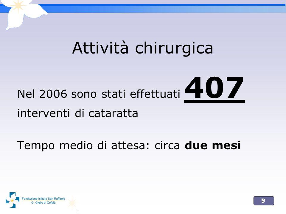 Attività chirurgica Nel 2006 sono stati effettuati 407