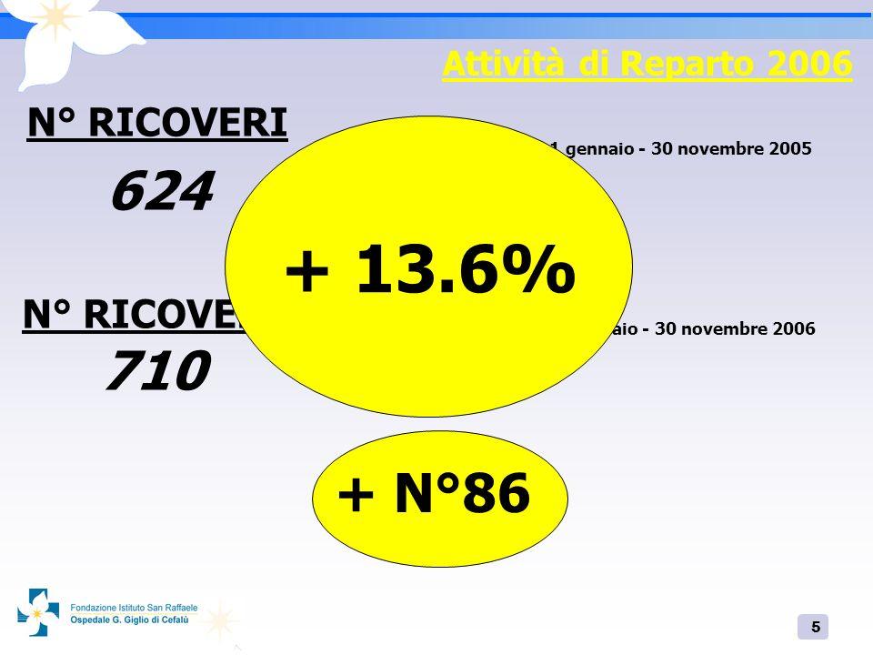 + 13.6% 624 710 + N°86 N° RICOVERI N° RICOVERI