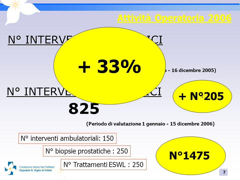 + 33% 620 825 N° INTERVENTI CHIRURGICI N° INTERVENTI CHIRURGICI