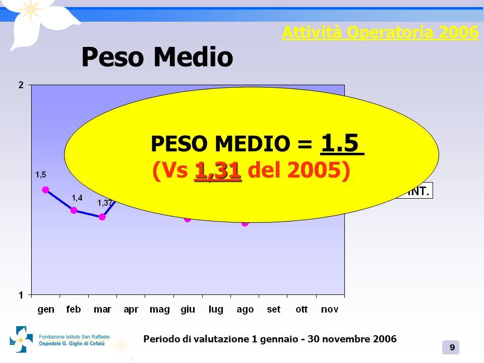 Periodo di valutazione 1 gennaio - 30 novembre 2006