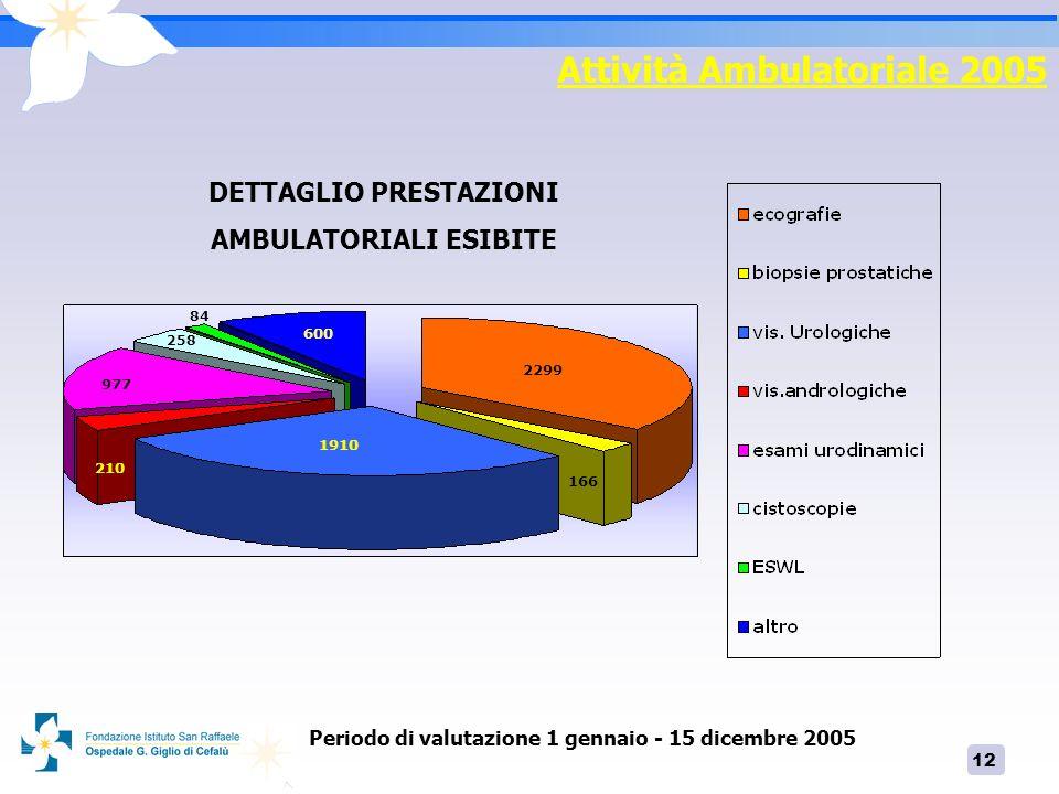 Attività Ambulatoriale 2005