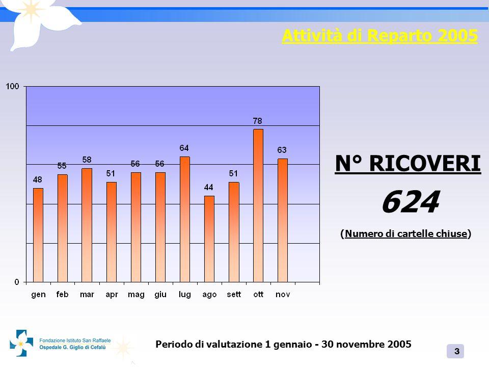 624 N° RICOVERI Attività di Reparto 2005 (Numero di cartelle chiuse)