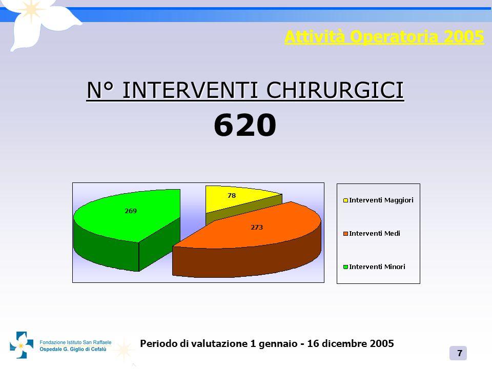 Periodo di valutazione 1 gennaio - 16 dicembre 2005