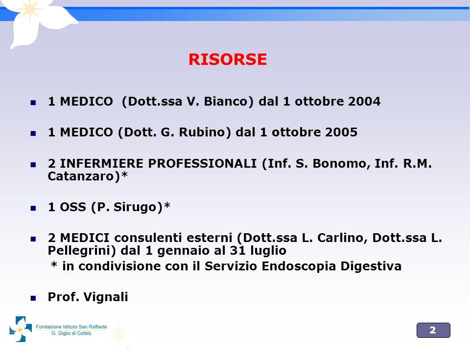 RISORSE 1 MEDICO (Dott.ssa V. Bianco) dal 1 ottobre 2004