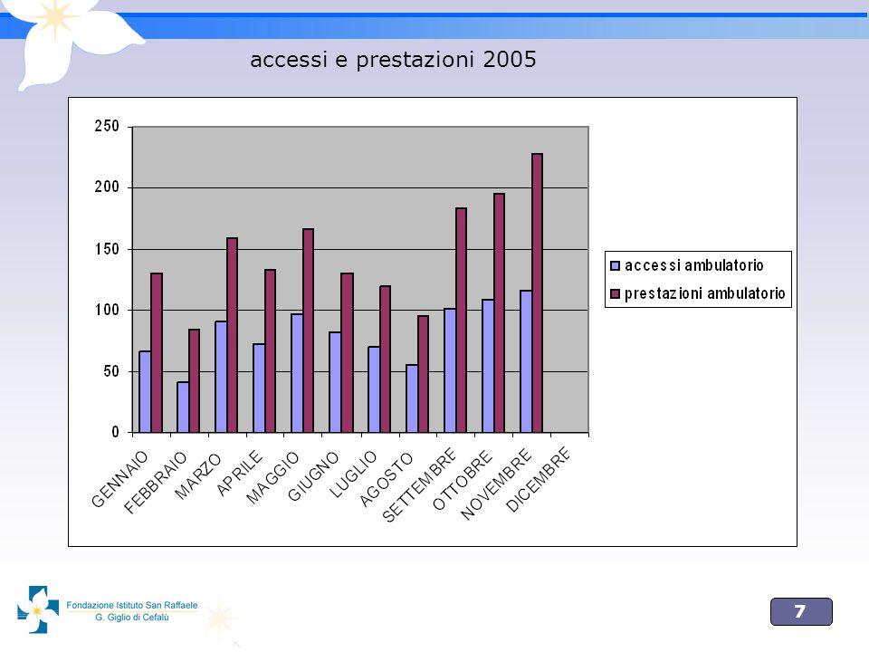 accessi e prestazioni 2005