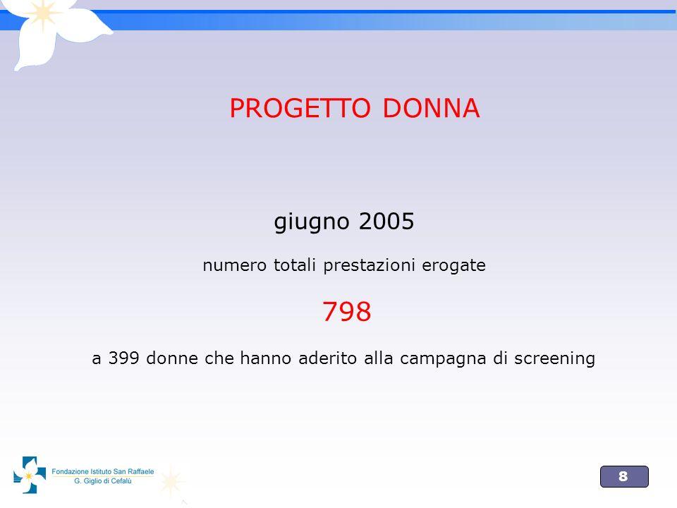 PROGETTO DONNA giugno 2005 numero totali prestazioni erogate 798 a 399 donne che hanno aderito alla campagna di screening.