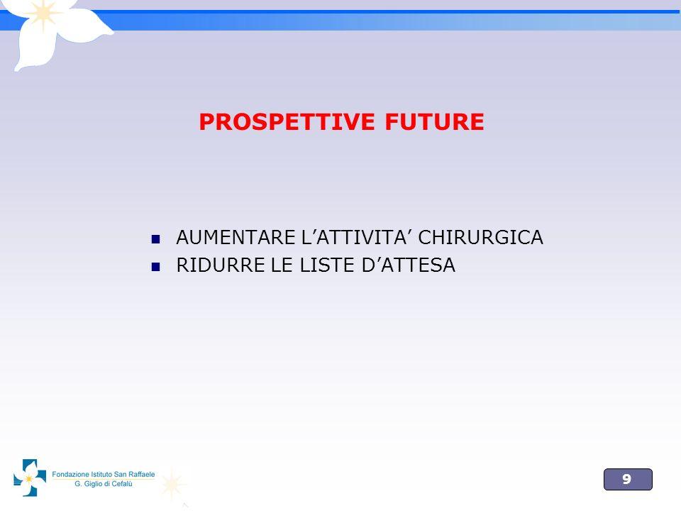 PROSPETTIVE FUTURE AUMENTARE L'ATTIVITA' CHIRURGICA