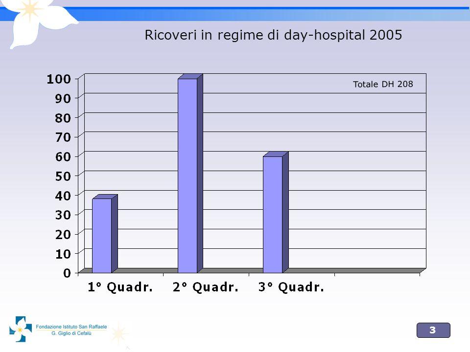 Ricoveri in regime di day-hospital 2005