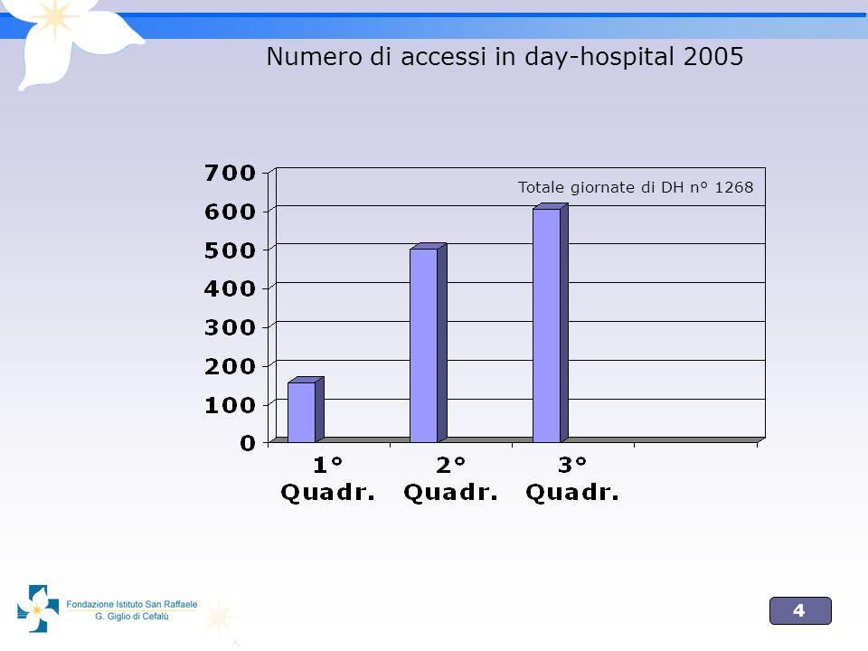 Numero di accessi in day-hospital 2005