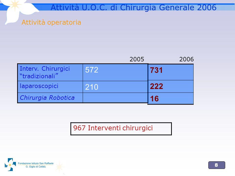Attività U.O.C. di Chirurgia Generale 2006