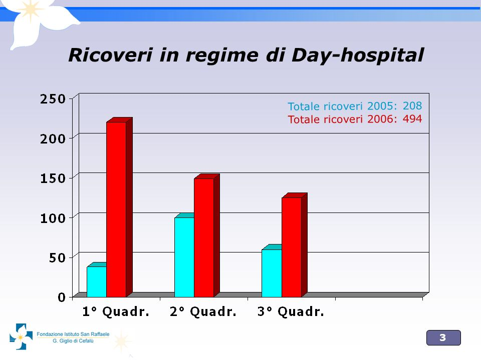 Ricoveri in regime di Day-hospital