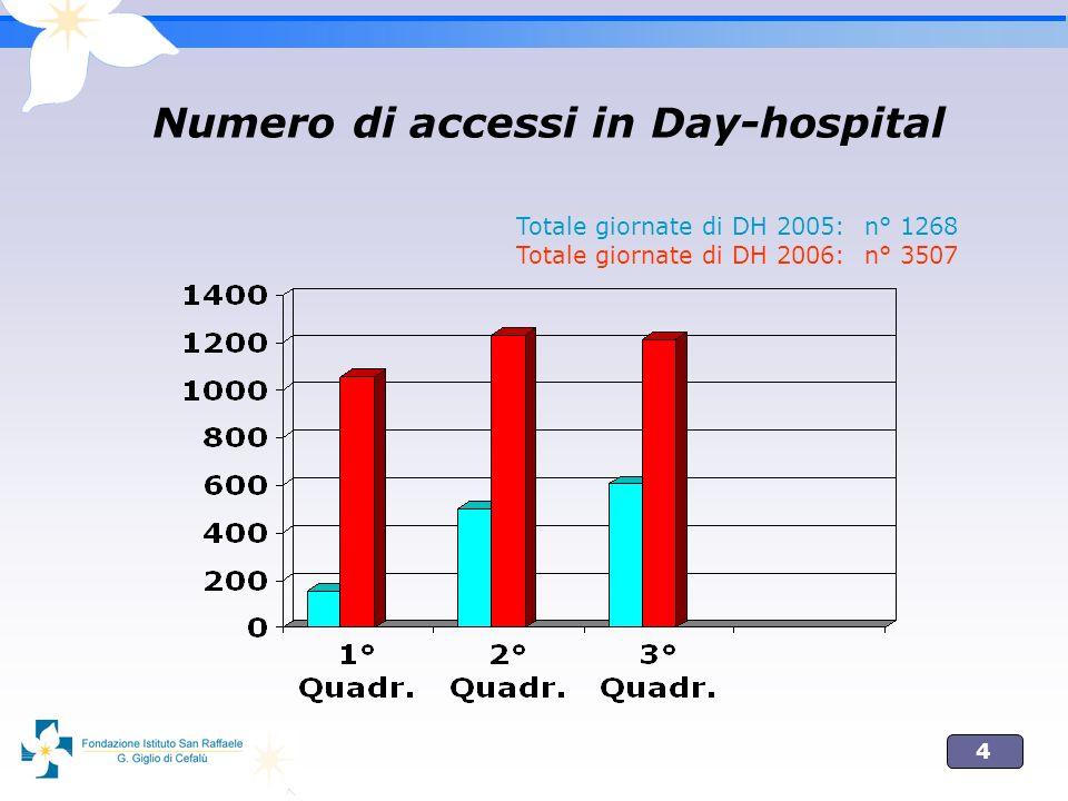 Numero di accessi in Day-hospital
