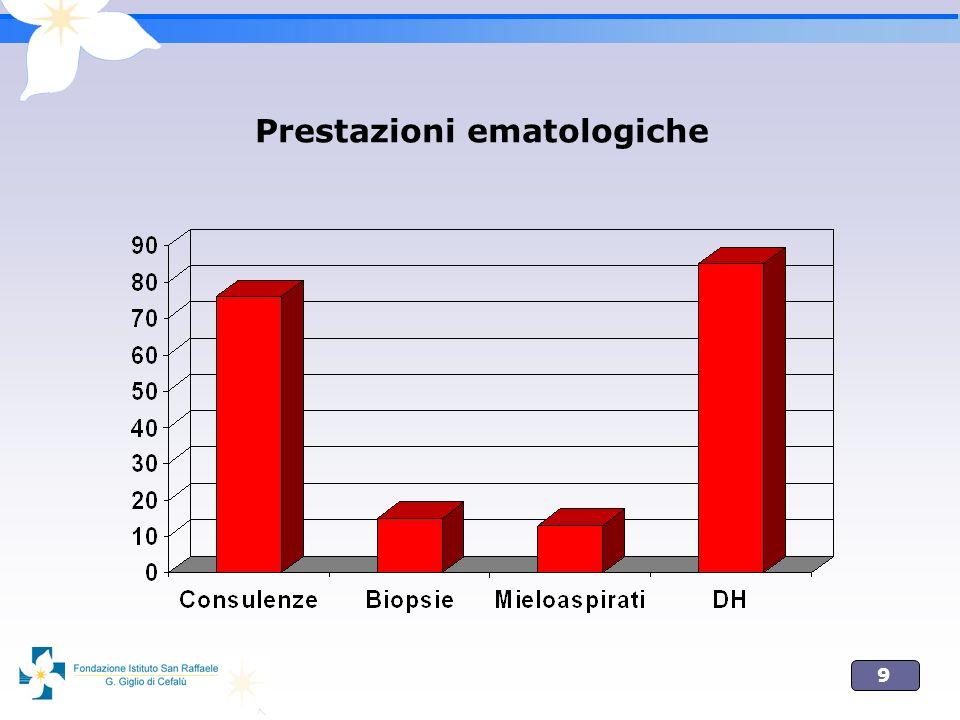 Prestazioni ematologiche