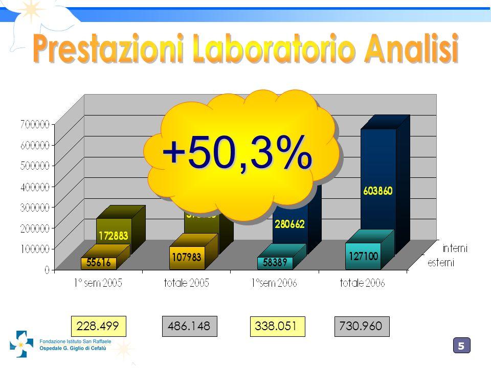 Prestazioni Laboratorio Analisi