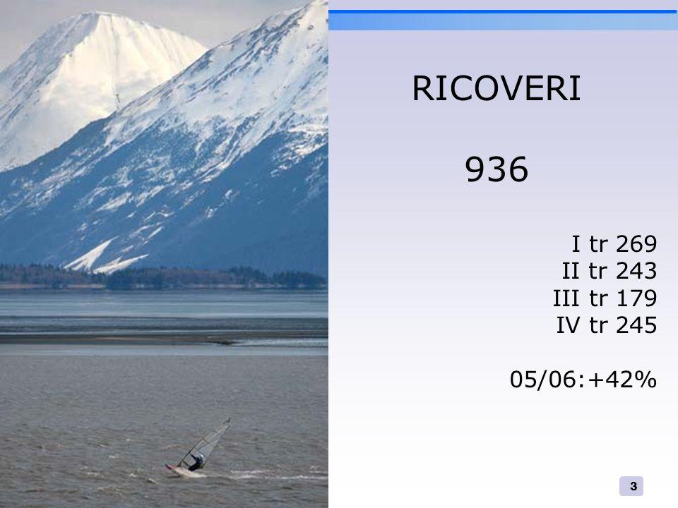 RICOVERI 936 I tr 269 II tr 243 III tr 179 IV tr 245 05/06:+42%