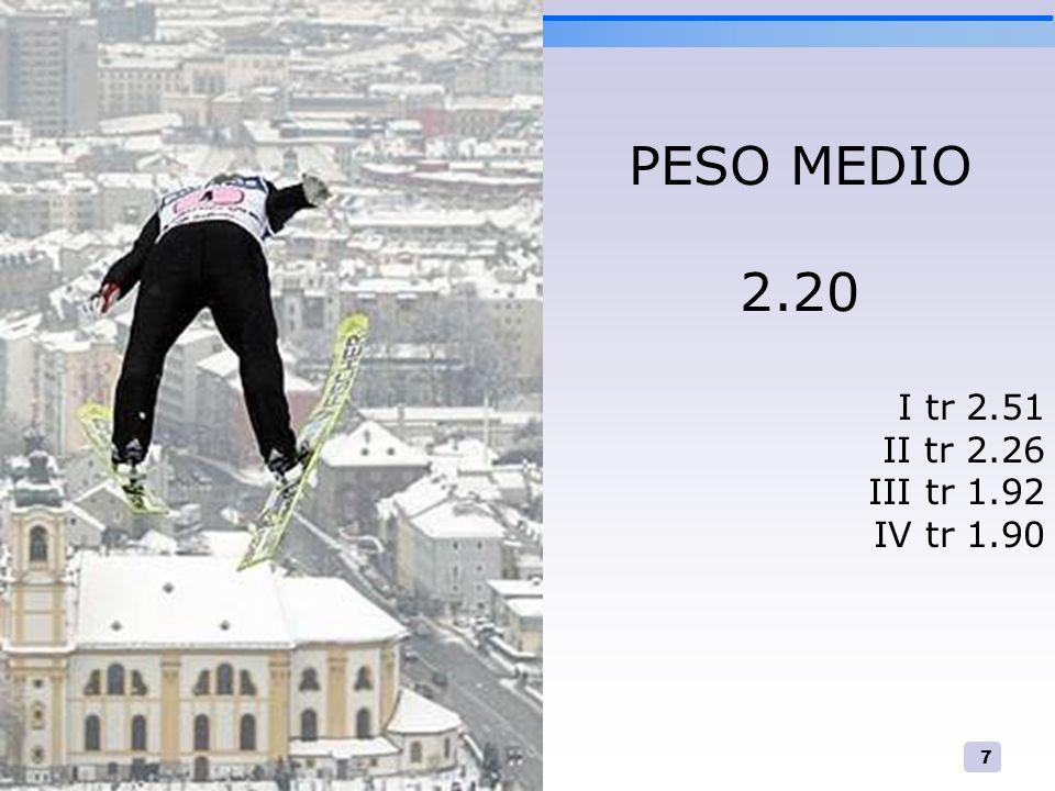 PESO MEDIO 2.20 I tr 2.51 II tr 2.26 III tr 1.92 IV tr 1.90