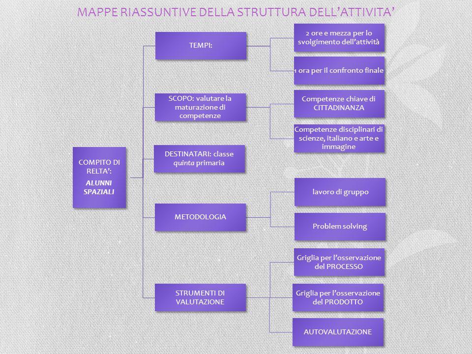 MAPPE RIASSUNTIVE DELLA STRUTTURA DELL'ATTIVITA'