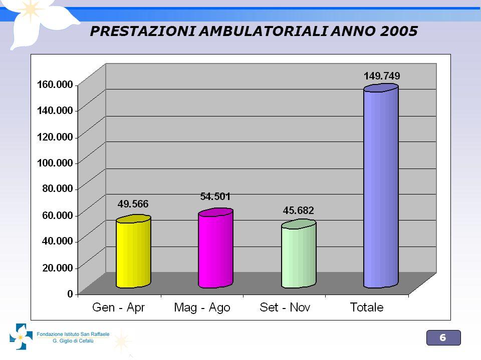 PRESTAZIONI AMBULATORIALI ANNO 2005