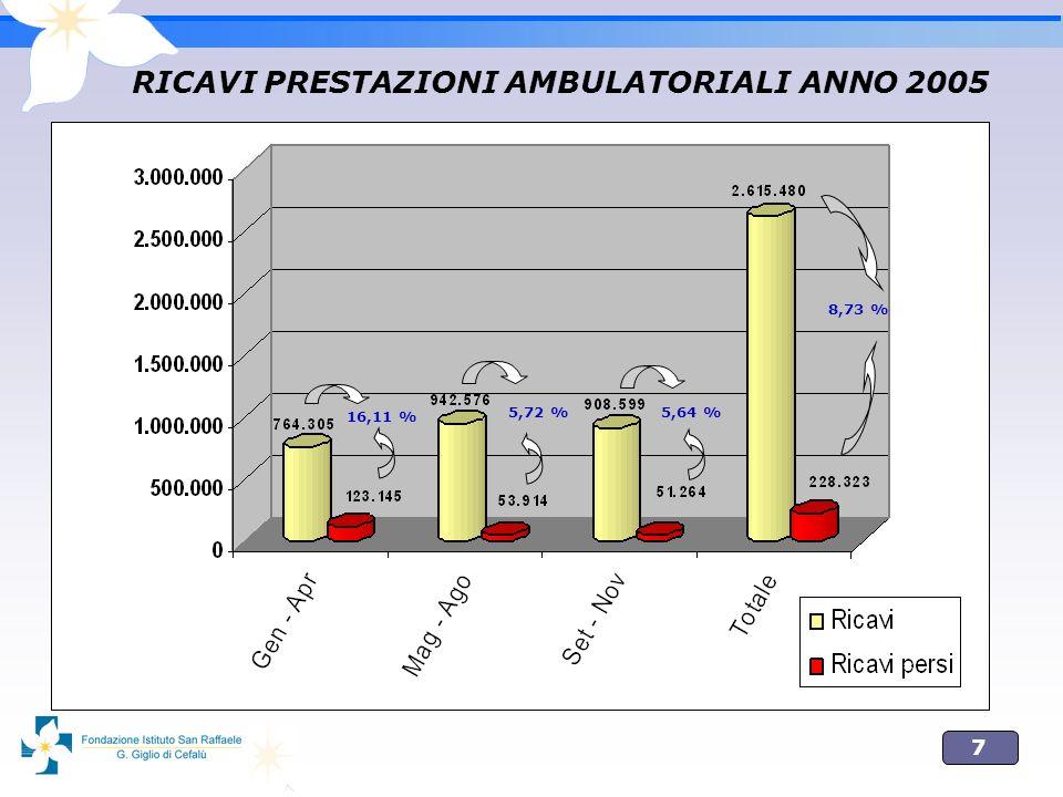 RICAVI PRESTAZIONI AMBULATORIALI ANNO 2005