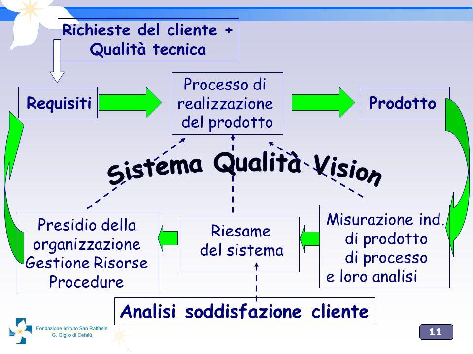 Richieste del cliente + Sistema Qualità Vision