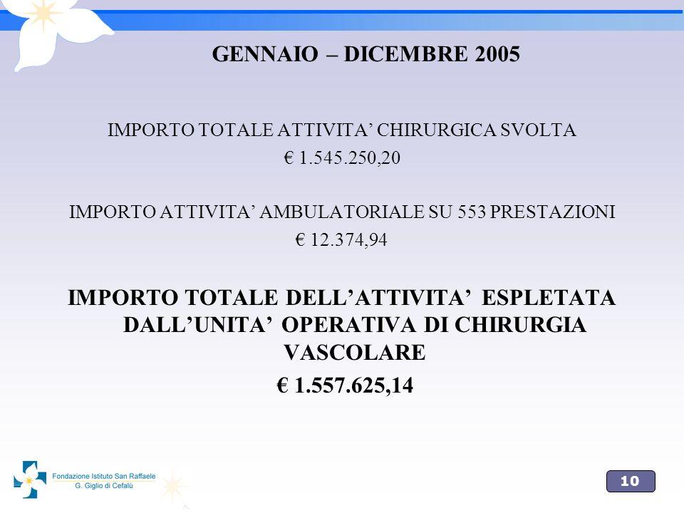 GENNAIO – DICEMBRE 2005IMPORTO TOTALE ATTIVITA' CHIRURGICA SVOLTA. € 1.545.250,20. IMPORTO ATTIVITA' AMBULATORIALE SU 553 PRESTAZIONI.