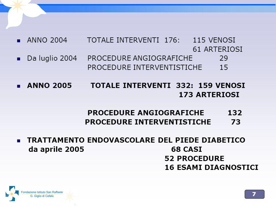 ANNO 2004 TOTALE INTERVENTI 176: 115 VENOSI