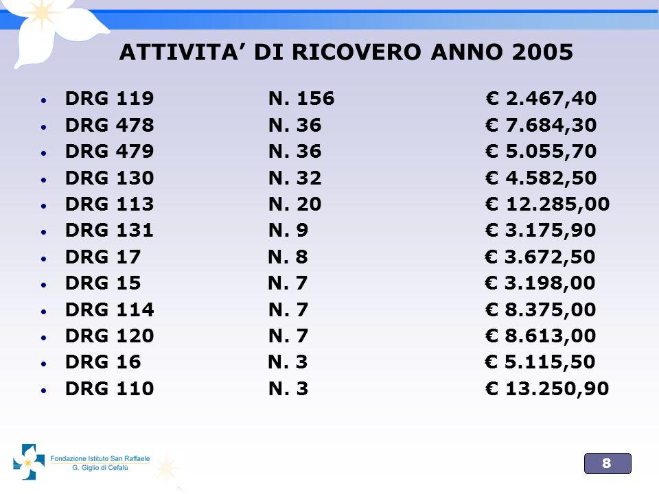 ATTIVITA' DI RICOVERO ANNO 2005