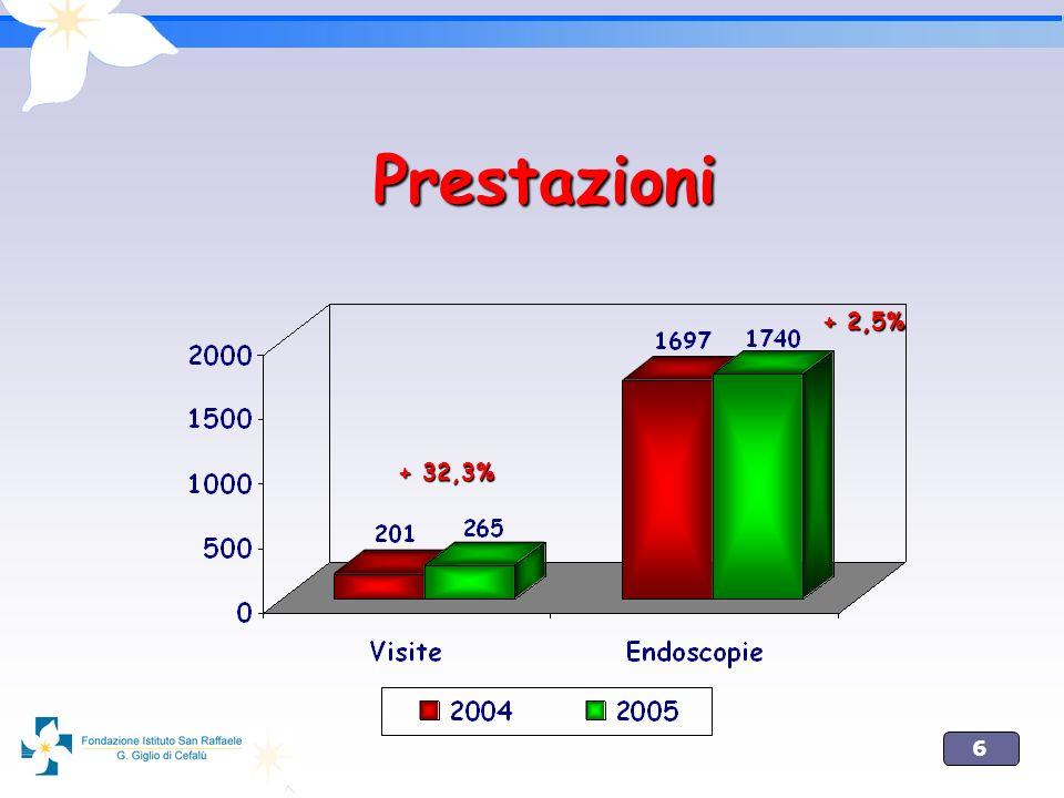 Prestazioni + 2,5% + 32,3%