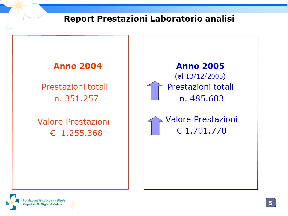 Report Prestazioni Laboratorio analisi