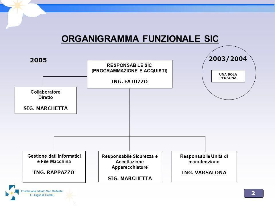 ORGANIGRAMMA FUNZIONALE SIC