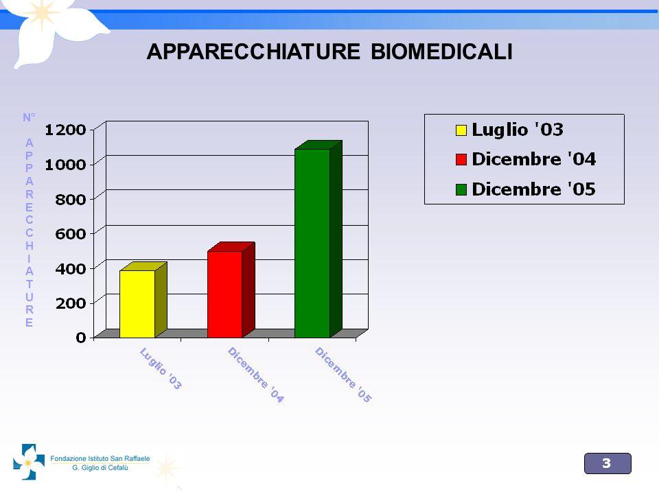 APPARECCHIATURE BIOMEDICALI