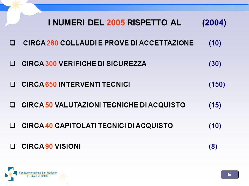 I NUMERI DEL 2005 RISPETTO AL (2004)