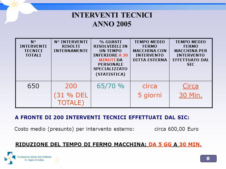 INTERVENTI TECNICI ANNO 2005