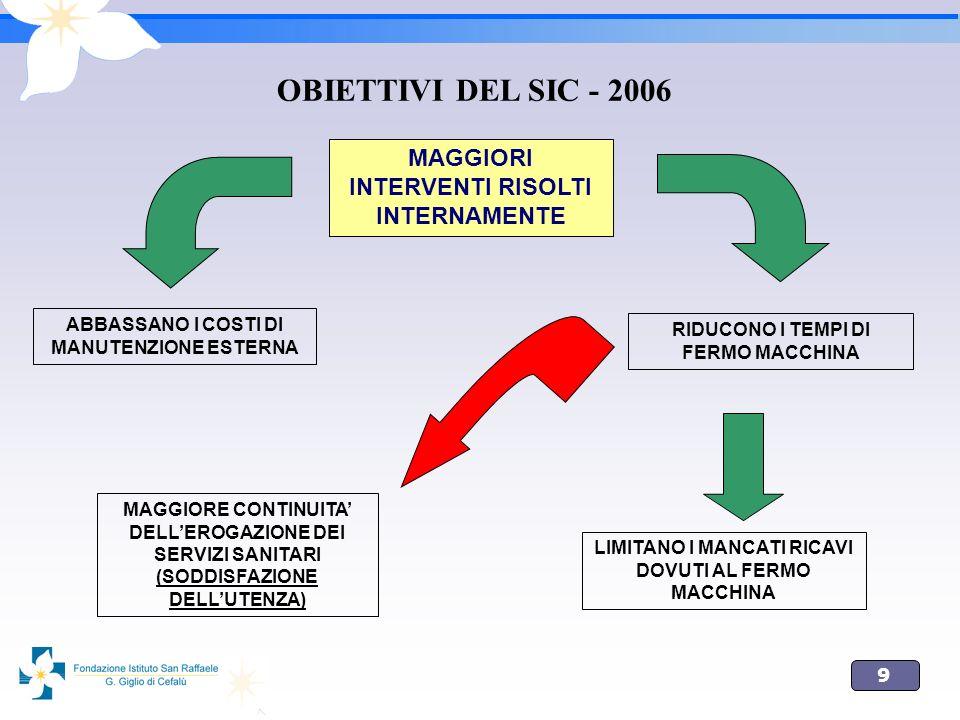 OBIETTIVI DEL SIC - 2006 MAGGIORI INTERVENTI RISOLTI INTERNAMENTE