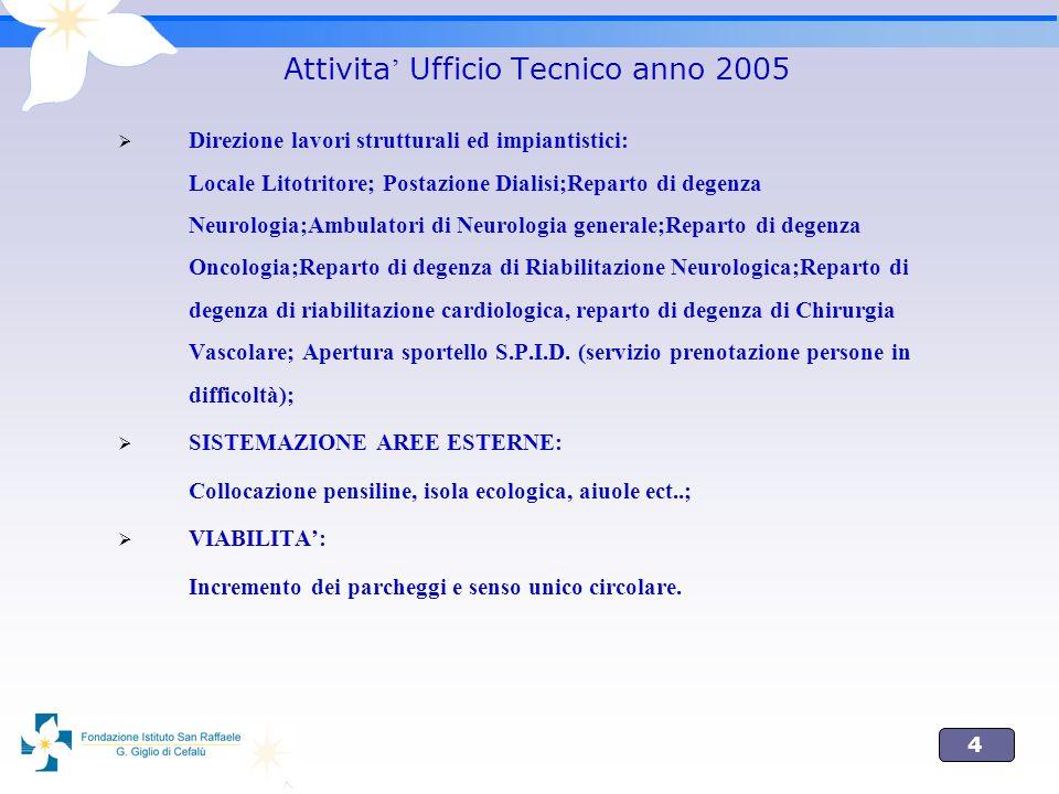 Attivita' Ufficio Tecnico anno 2005