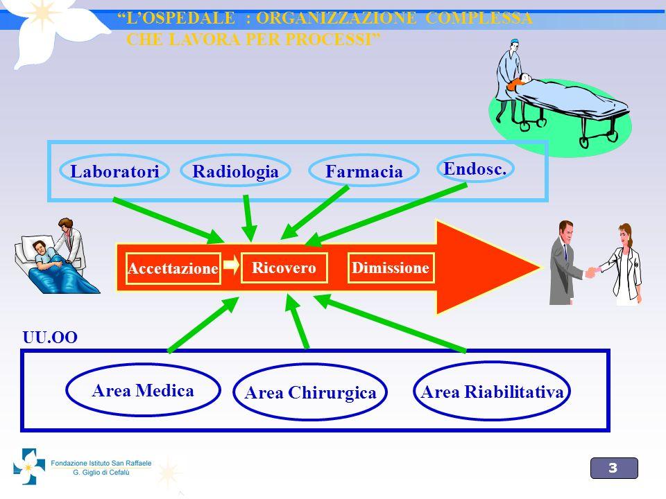Laboratori Radiologia Endosc. Farmacia Area Medica Area Chirurgica