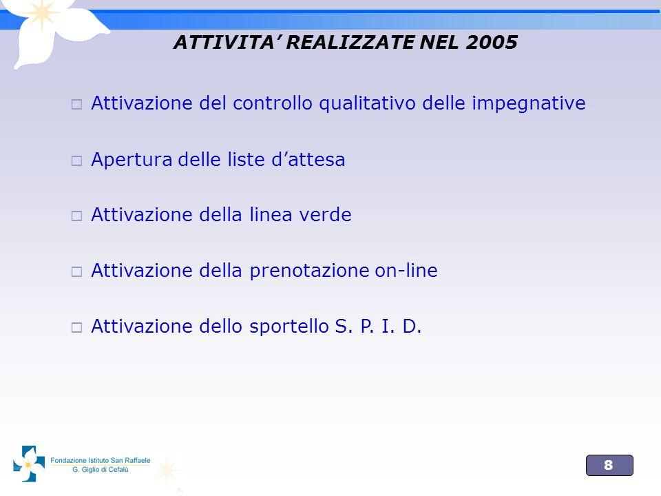 ATTIVITA' REALIZZATE NEL 2005