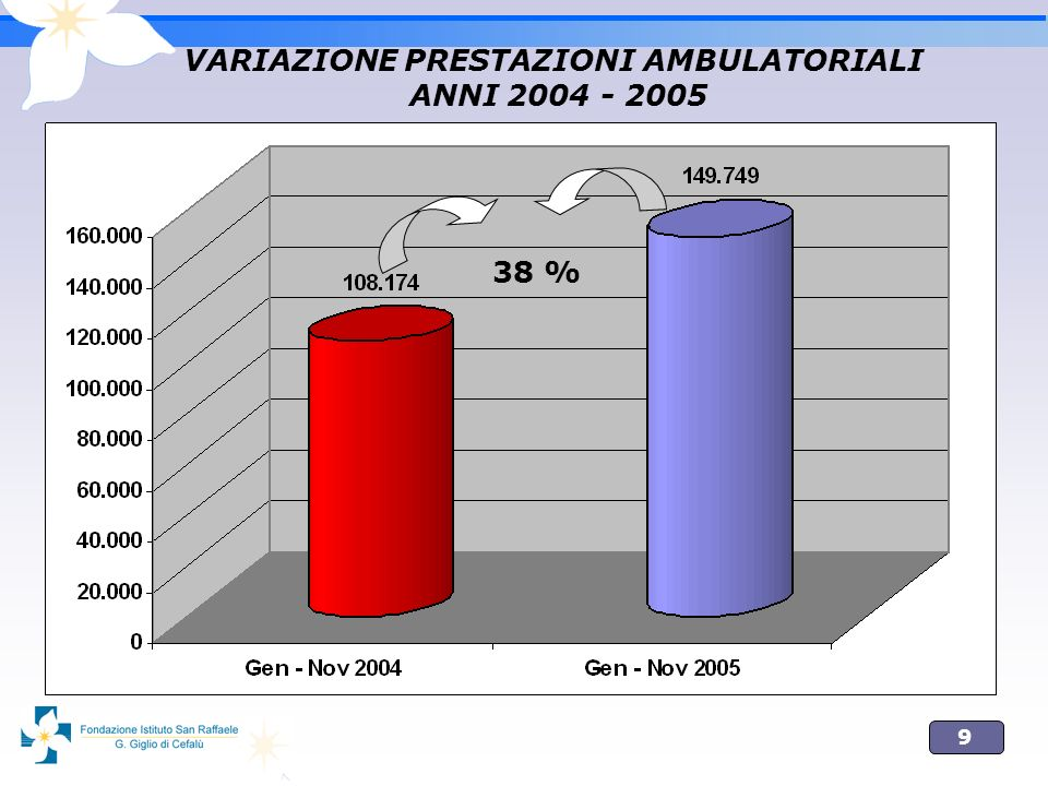 VARIAZIONE PRESTAZIONI AMBULATORIALI ANNI 2004 - 2005
