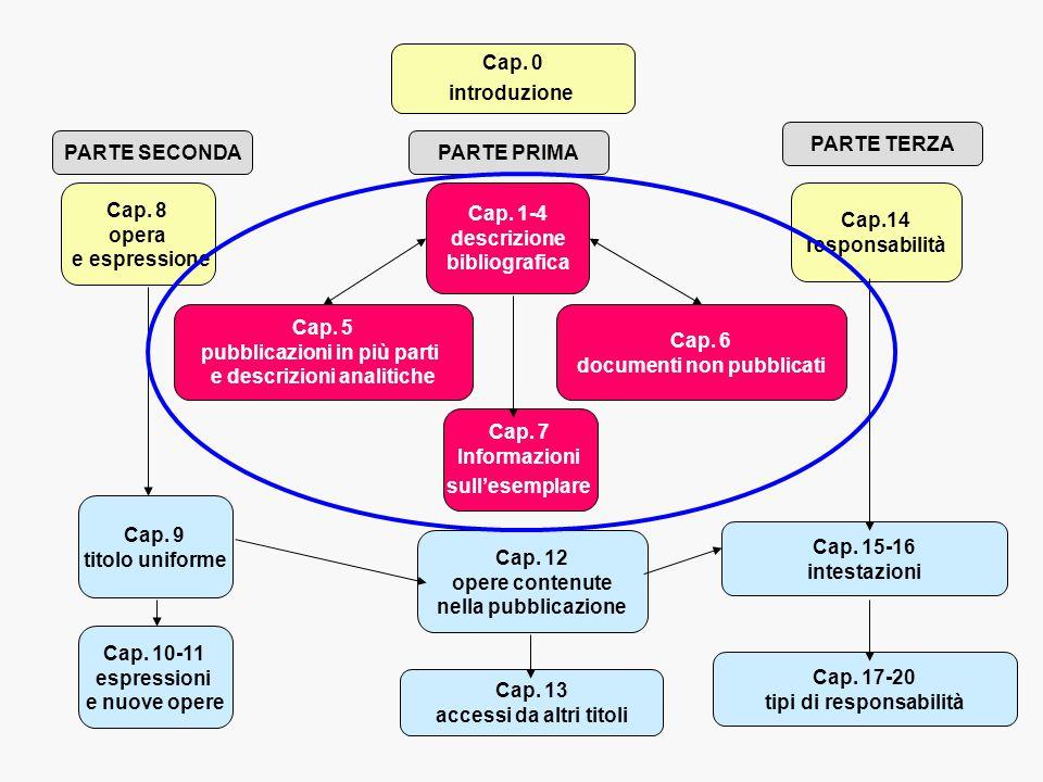 pubblicazioni in più parti e descrizioni analitiche Cap. 6