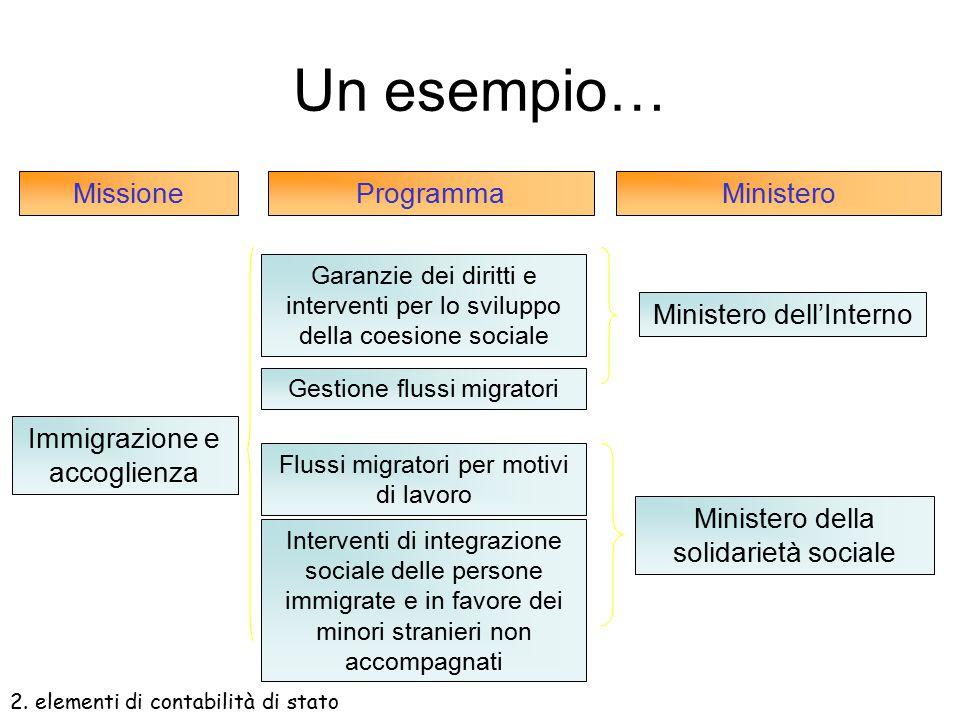 Un esempio… Missione Programma Ministero Ministero dell'Interno