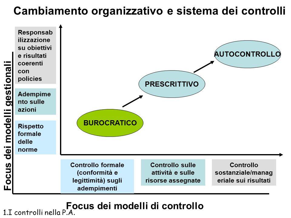 Cambiamento organizzativo e sistema dei controlli