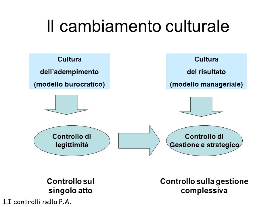 Il cambiamento culturale