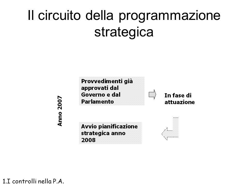 Il circuito della programmazione strategica