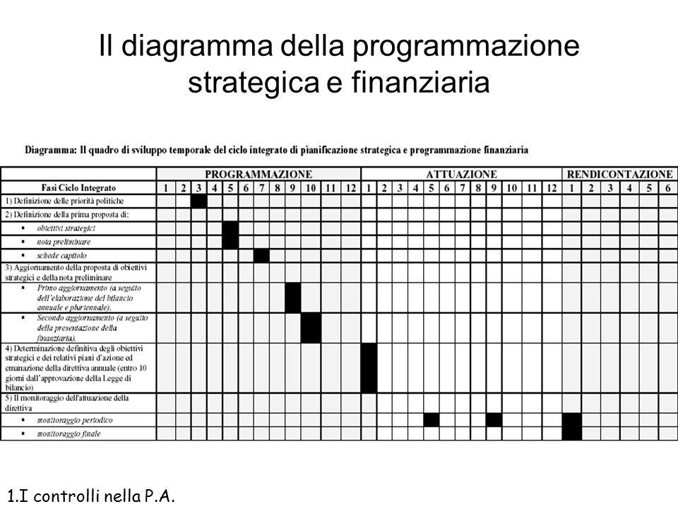 Il diagramma della programmazione strategica e finanziaria