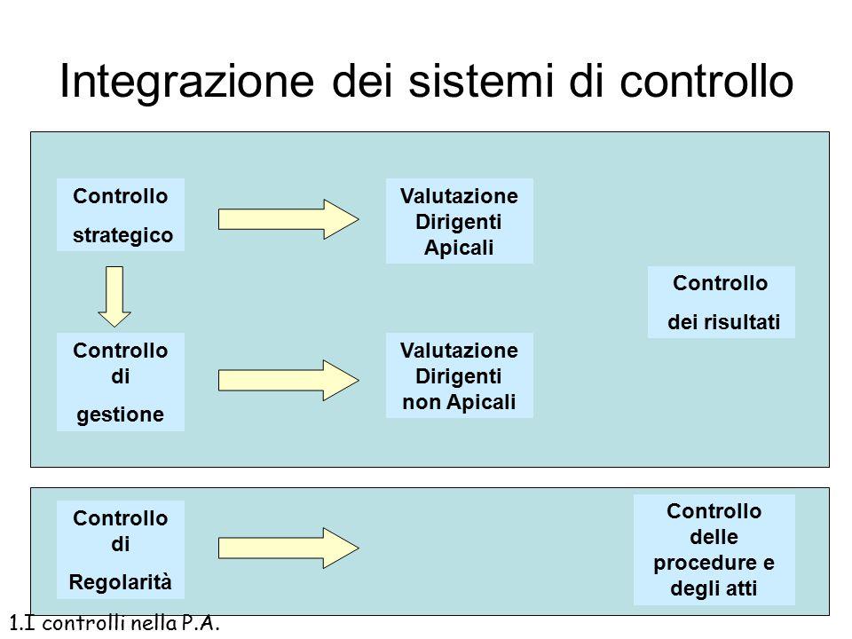 Integrazione dei sistemi di controllo