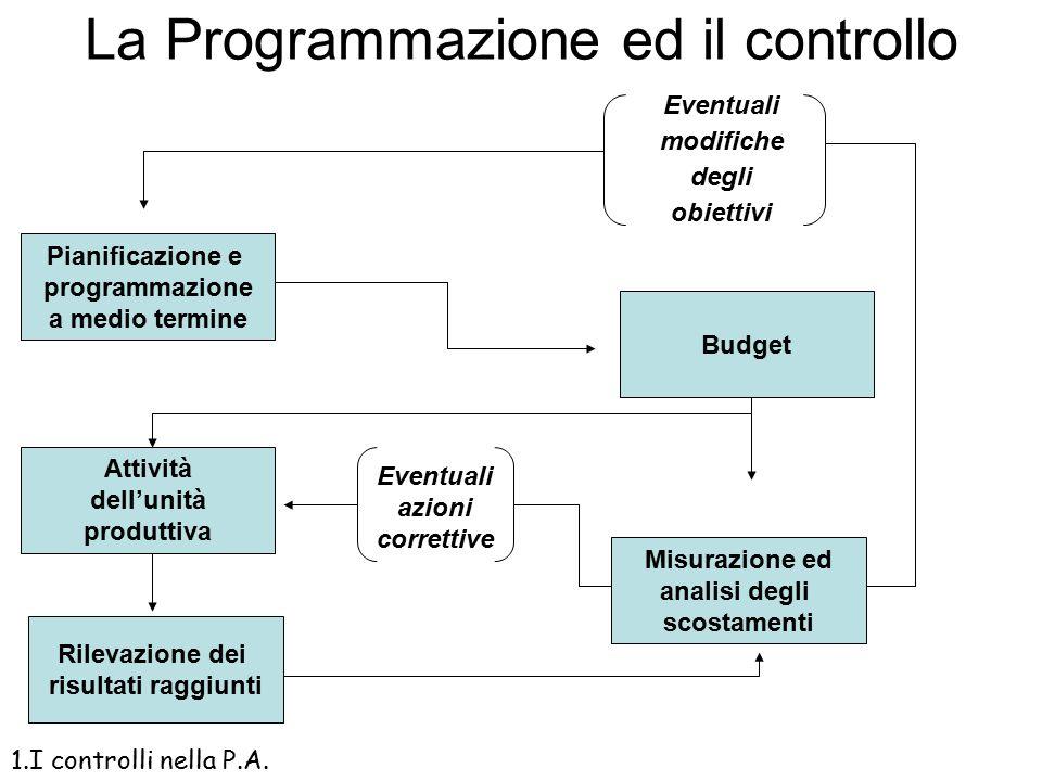 La Programmazione ed il controllo