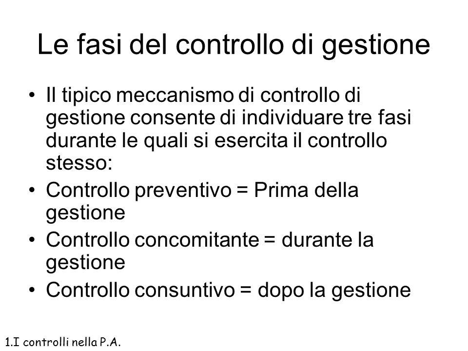Le fasi del controllo di gestione